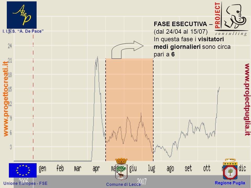 Regione Puglia Comune di Lecce I. I.S.S. A. De Pace Unione Europea - FSE www.progettocreati.it www.projectpuglia.it FASE ESECUTIVA – (dal 24/04 al 15/