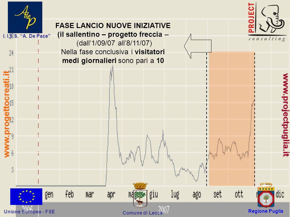 Regione Puglia Comune di Lecce I. I.S.S. A. De Pace Unione Europea - FSE www.progettocreati.it www.projectpuglia.it FASE LANCIO NUOVE INIZIATIVE (il s
