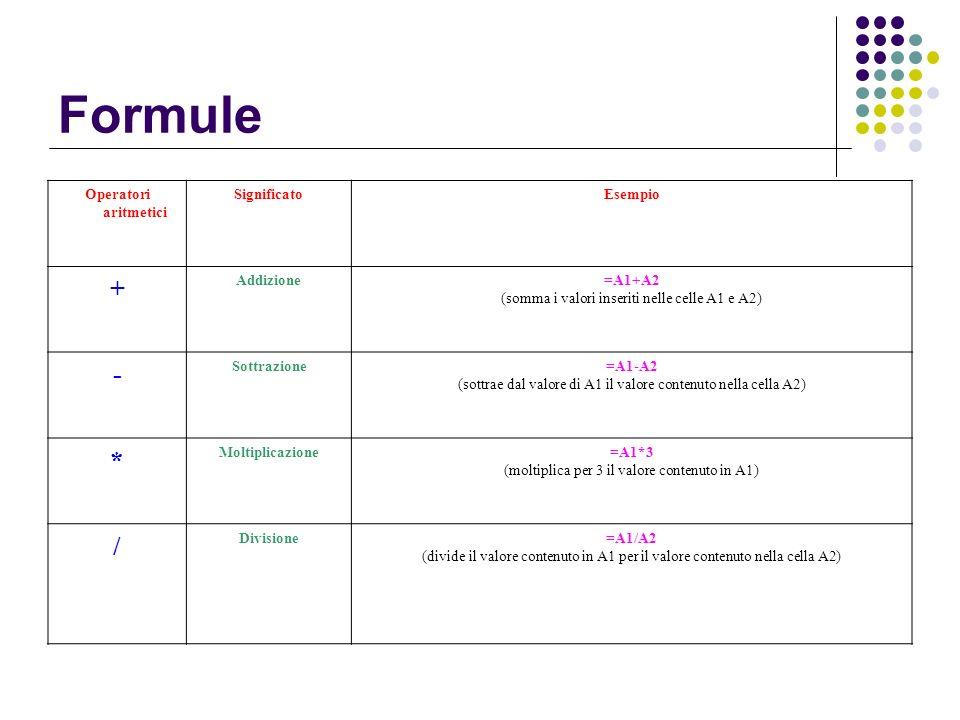 Operatori aritmetici SignificatoEsempio + Addizione=A1+A2 (somma i valori inseriti nelle celle A1 e A2) - Sottrazione=A1-A2 (sottrae dal valore di A1