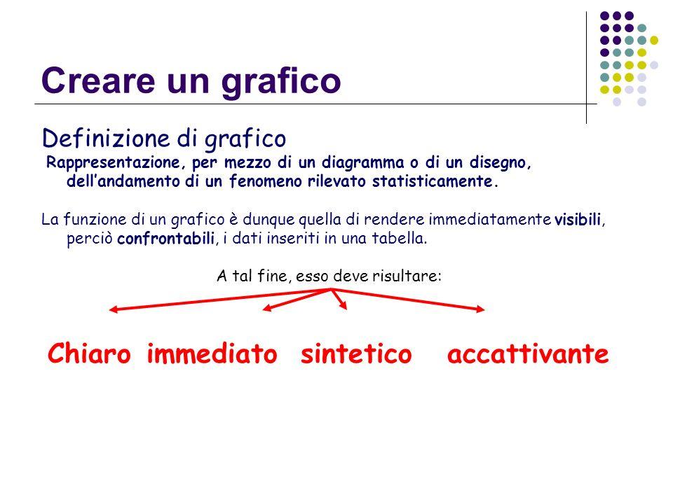 Definizione di grafico Rappresentazione, per mezzo di un diagramma o di un disegno, dellandamento di un fenomeno rilevato statisticamente. La funzione