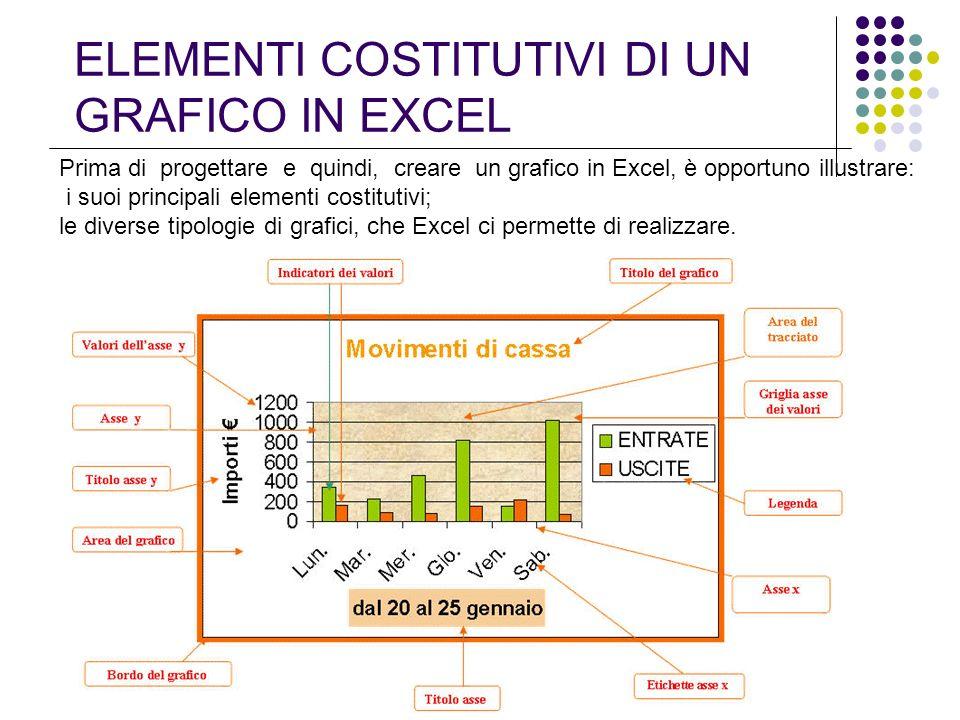ELEMENTI COSTITUTIVI DI UN GRAFICO IN EXCEL Prima di progettare e quindi, creare un grafico in Excel, è opportuno illustrare: i suoi principali elemen