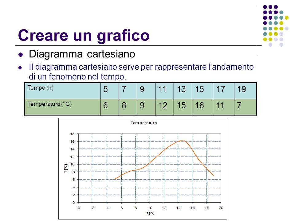 Creare un grafico Diagramma cartesiano Il diagramma cartesiano serve per rappresentare landamento di un fenomeno nel tempo. Tempo (h) 5791113151719 Te