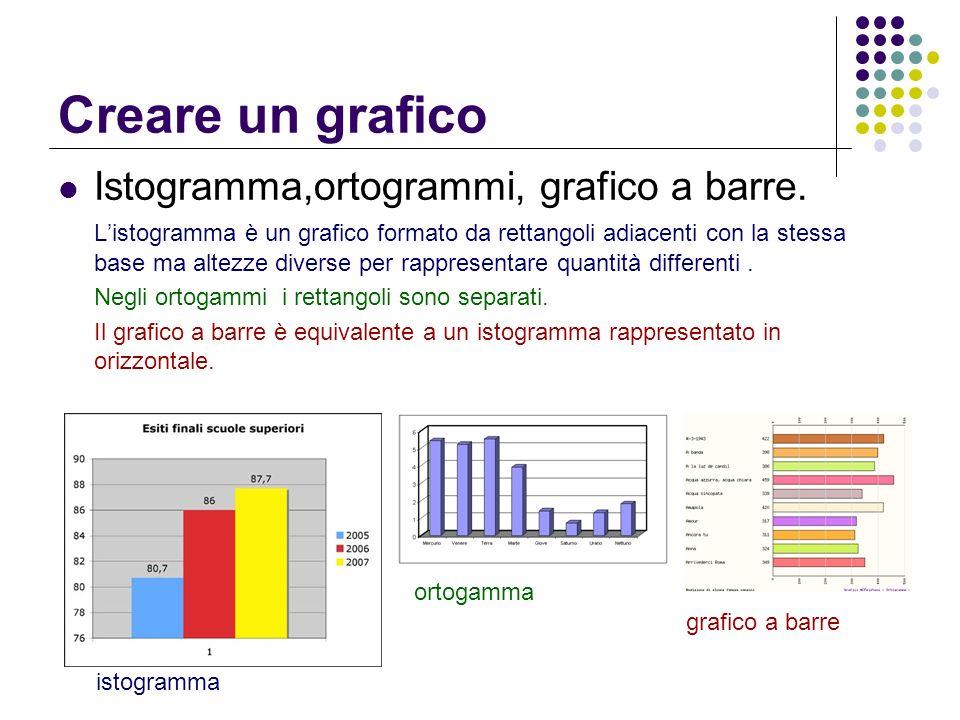 Creare un grafico Istogramma,ortogrammi, grafico a barre. Listogramma è un grafico formato da rettangoli adiacenti con la stessa base ma altezze diver
