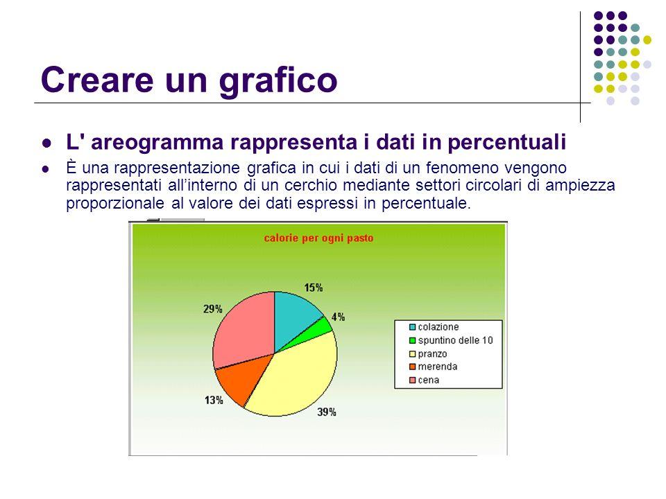 Creare un grafico L' areogramma rappresenta i dati in percentuali È una rappresentazione grafica in cui i dati di un fenomeno vengono rappresentati al