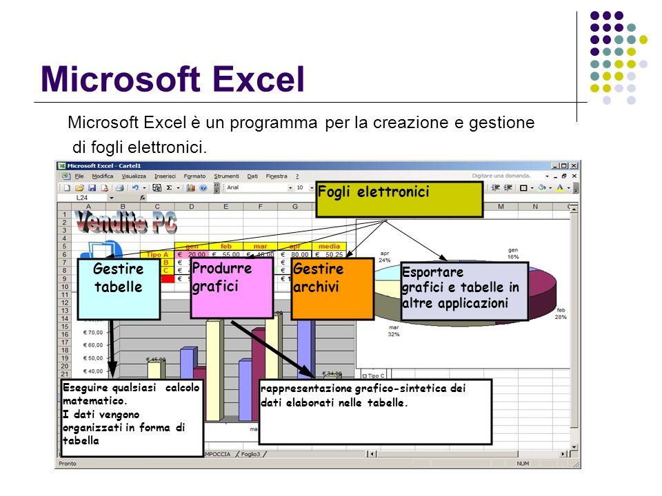 Microsoft Excel Microsoft Excel è un programma per la creazione e gestione di fogli elettronici. Fogli elettronici Eseguire qualsiasi calcolo matemati