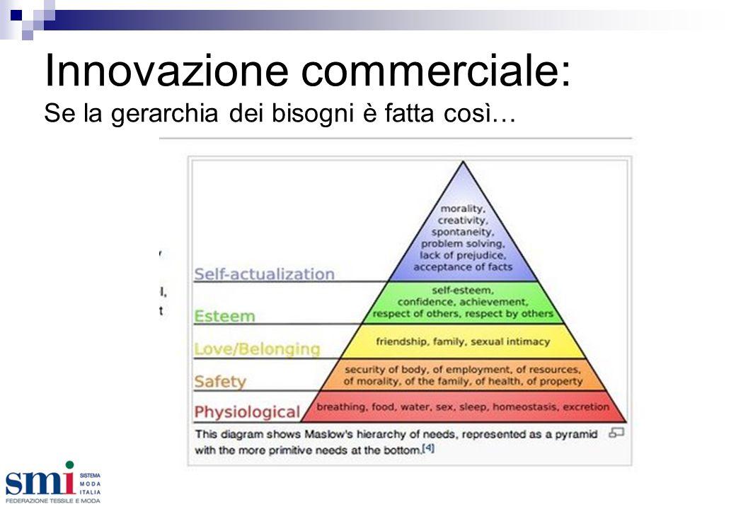 Innovazione commerciale: Se la gerarchia dei bisogni è fatta così…