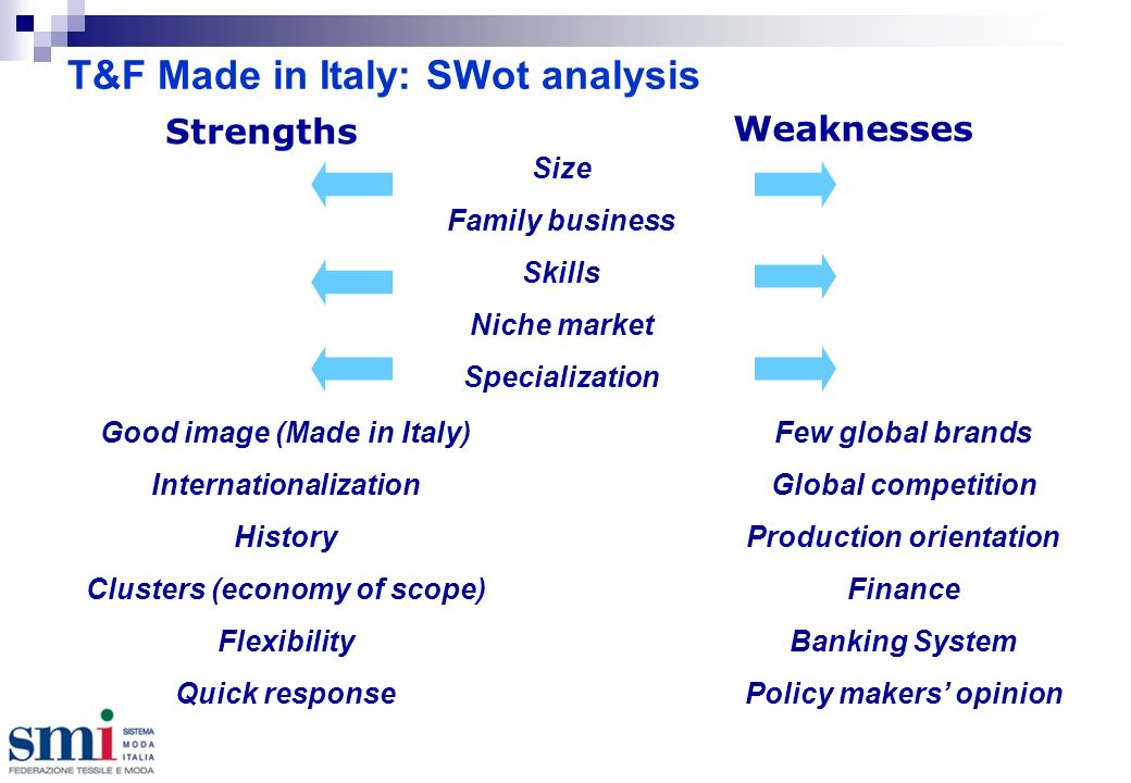 T&F Made in Italy: SWot analysis Weaknesses Strengths Good image (Made in Italy) Internationalization History Clusters (economy of scope) Flexibility Quick response Size Family business Skills Niche market Specialization Few global brands Global competition Production orientation Finance Banking System Policy makers opinion