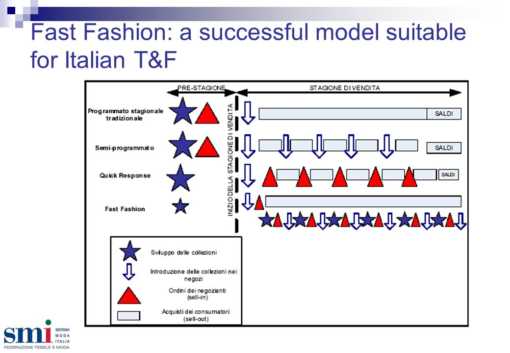 Fast Fashion: a successful model suitable for Italian T&F