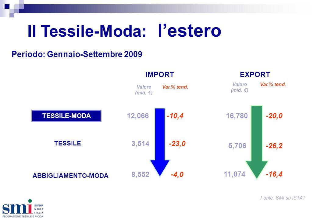 Il Tessile-Moda: lestero Periodo: Gennaio-Settembre 2009 TESSILE-MODA EXPORT Valore (mld.