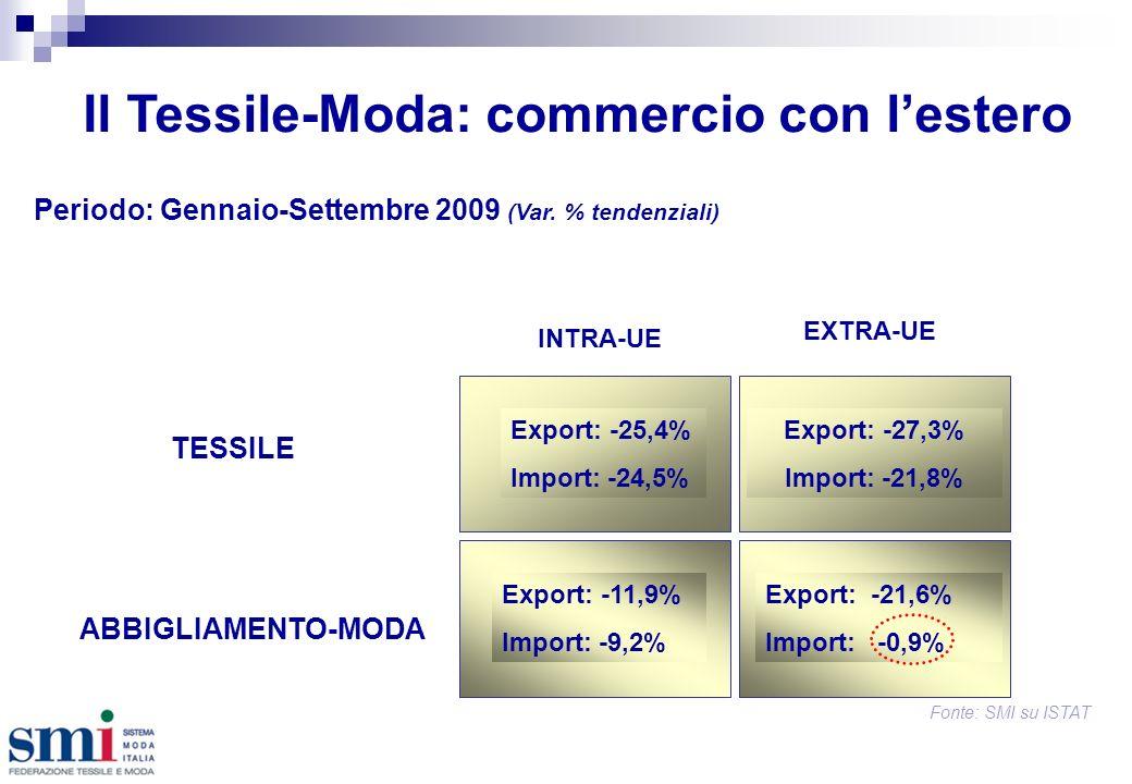 Il Tessile-Moda: commercio con lestero Periodo: Gennaio-Settembre 2009 (Var.
