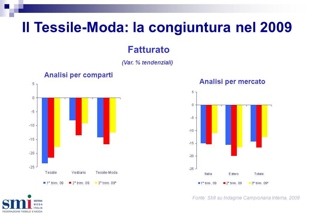 Il Tessile-Moda: la congiuntura nel 2009 Fonte: SMI su Indagine Campionaria Interna, 2009 Fatturato Analisi per mercato (Var.