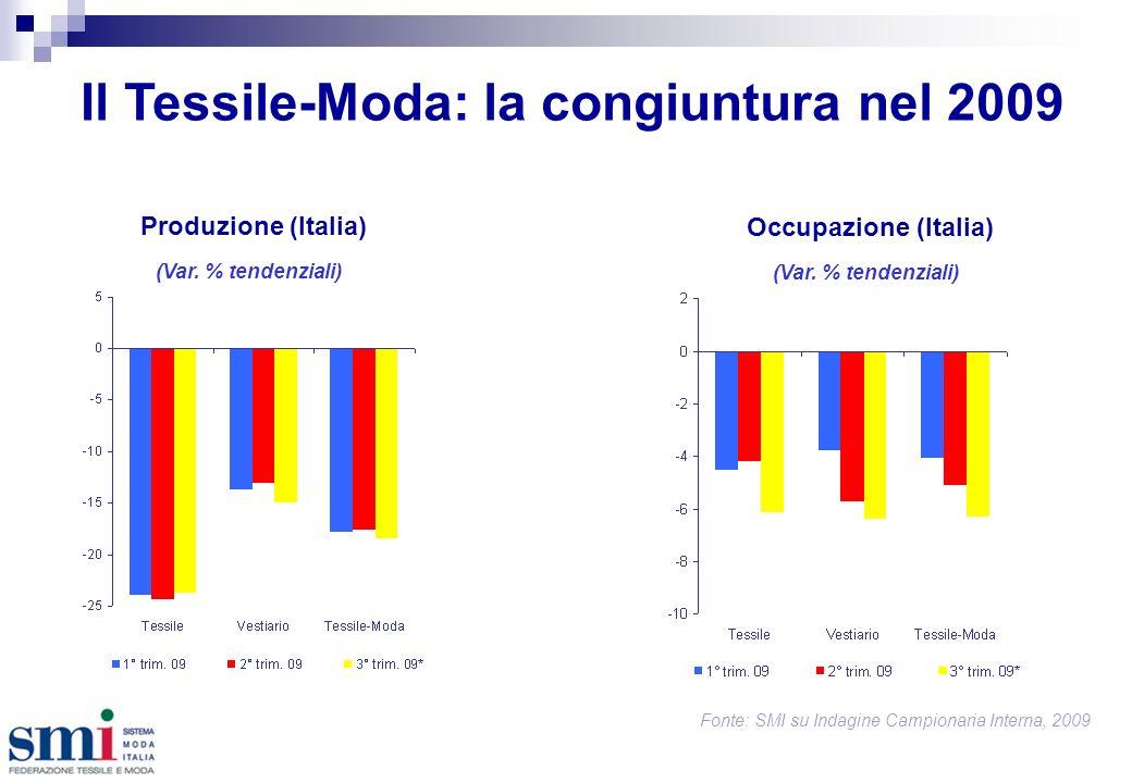 Il Tessile-Moda: la congiuntura nel 2009 Fonte: SMI su Indagine Campionaria Interna, 2009 Produzione (Italia) Occupazione (Italia) (Var.