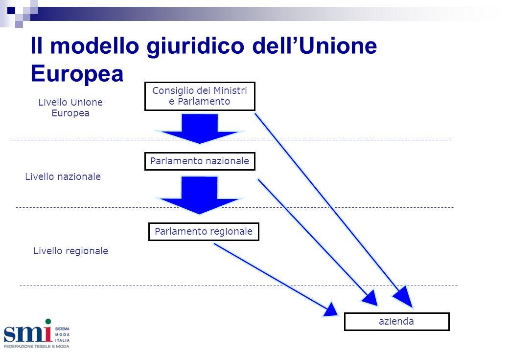 Il modello giuridico dellUnione Europea Livello nazionale azienda Consiglio dei Ministri e Parlamento Livello regionale Parlamento nazionale Parlamento regionale Livello Unione Europea