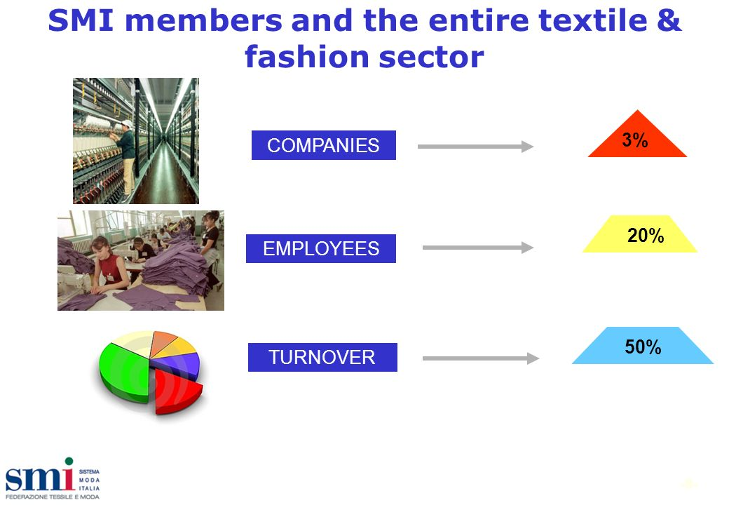 -8- SMI members and the entire textile & fashion sector TURNOVER 50% EMPLOYEES 20% COMPANIES 3%