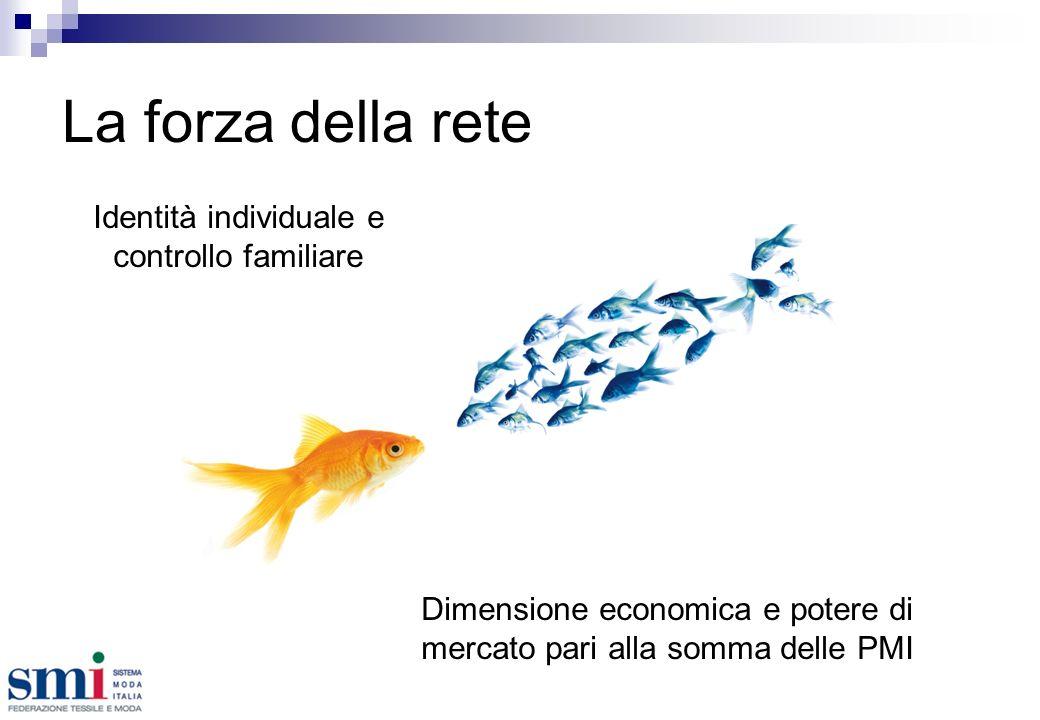 La forza della rete Identità individuale e controllo familiare Dimensione economica e potere di mercato pari alla somma delle PMI