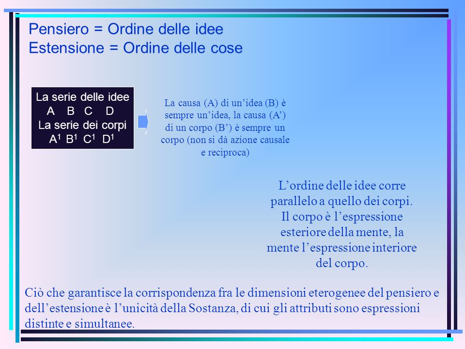 Pensiero = Ordine delle idee Estensione = Ordine delle cose La serie delle idee A B C D La serie dei corpi A 1 B 1 C 1 D 1 La causa (A) di unidea (B)