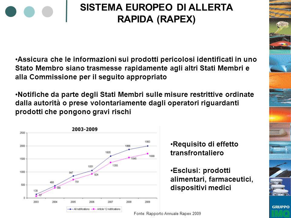 GRUPPO SISTEMA EUROPEO DI ALLERTA RAPIDA (RAPEX) Assicura che le informazioni sui prodotti pericolosi identificati in uno Stato Membro siano trasmesse