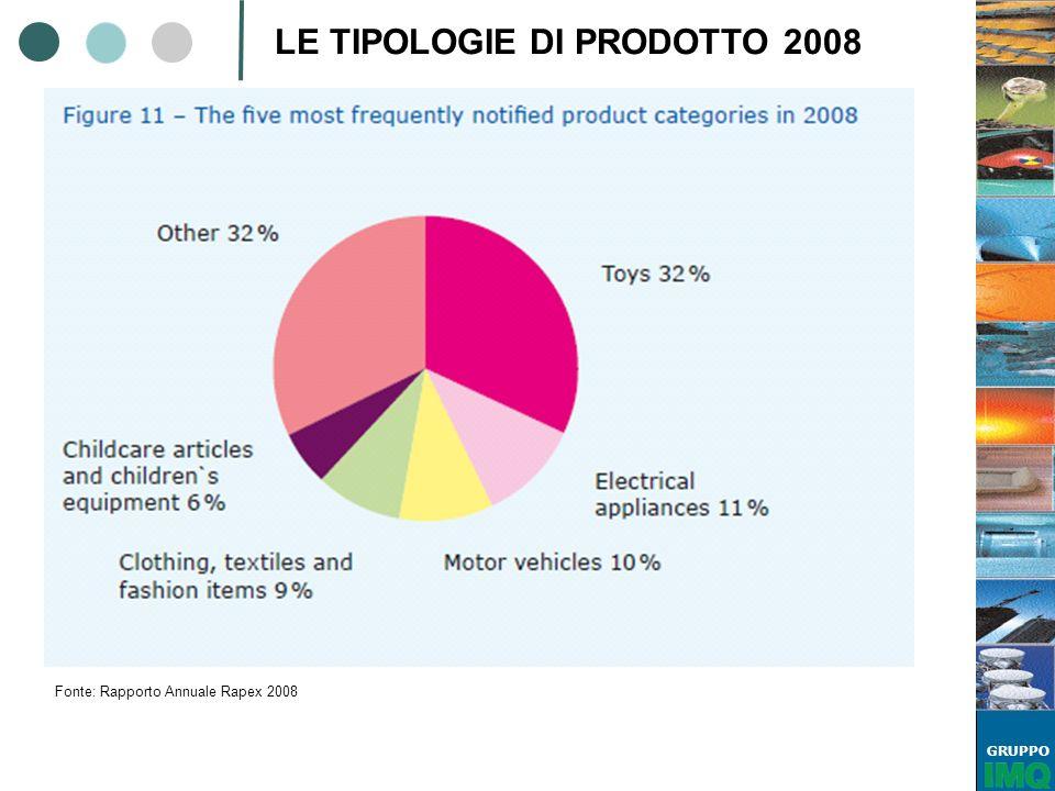 GRUPPO Fonte: Rapporto Annuale Rapex 2008 LE TIPOLOGIE DI PRODOTTO 2008
