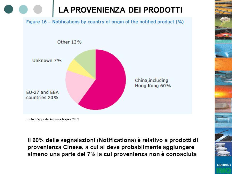 GRUPPO LA PROVENIENZA DEI PRODOTTI Il 60% delle segnalazioni (Notifications) è relativo a prodotti di provenienza Cinese, a cui si deve probabilmente