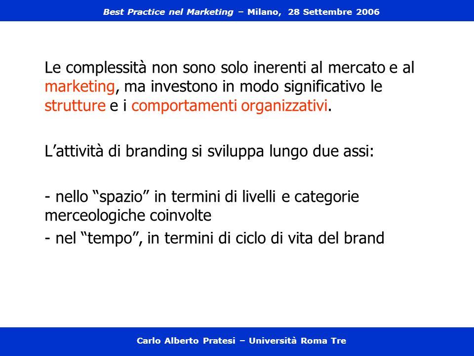 I livelli e le categorie del brand brand prodotto brand linea (stessa categoria merceologica) brand gamma (diverse categorie merceologiche) brand corporate Carlo Alberto Pratesi – Università Roma Tre Best Practice nel Marketing – Milano, 28 Settembre 2006