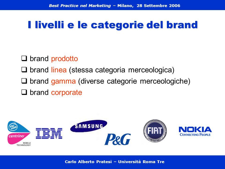 I livelli e le categorie del brand brand prodotto brand linea (stessa categoria merceologica) brand gamma (diverse categorie merceologiche) brand corp