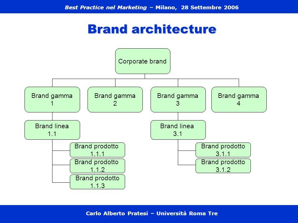 Non è detto che le diverse fasi evolutive (da product brand a corporate brand o viceversa) debbano succedersi in modo ordinato nel tempo.