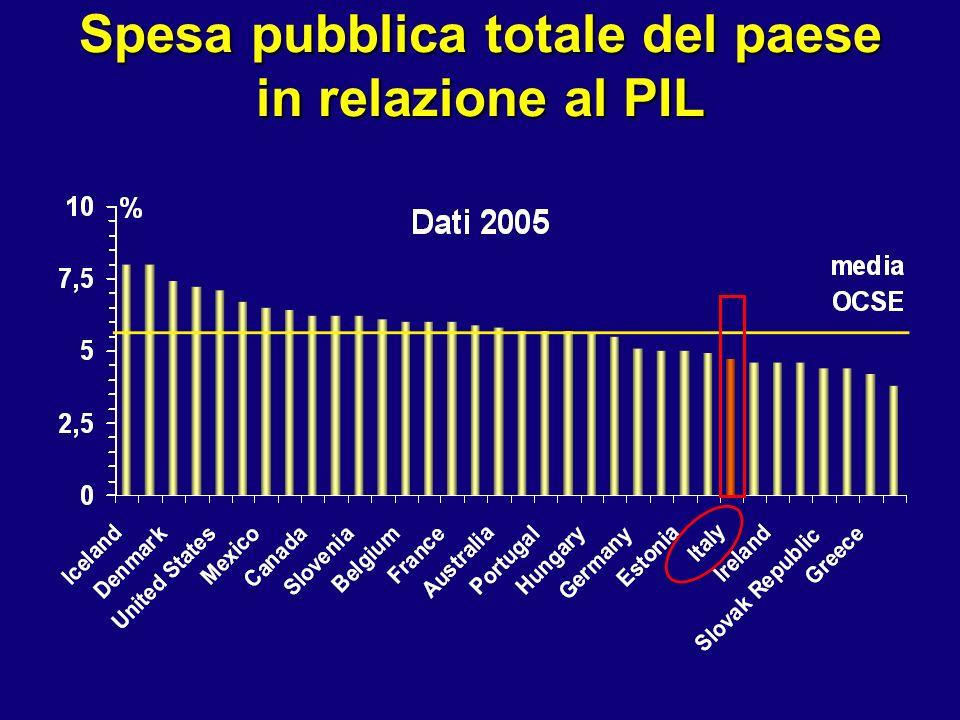Spesa pubblica totale del paese in relazione al PIL