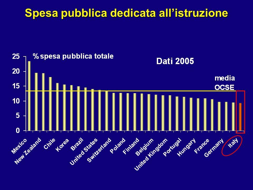 Spesa pubblica dedicata allistruzione