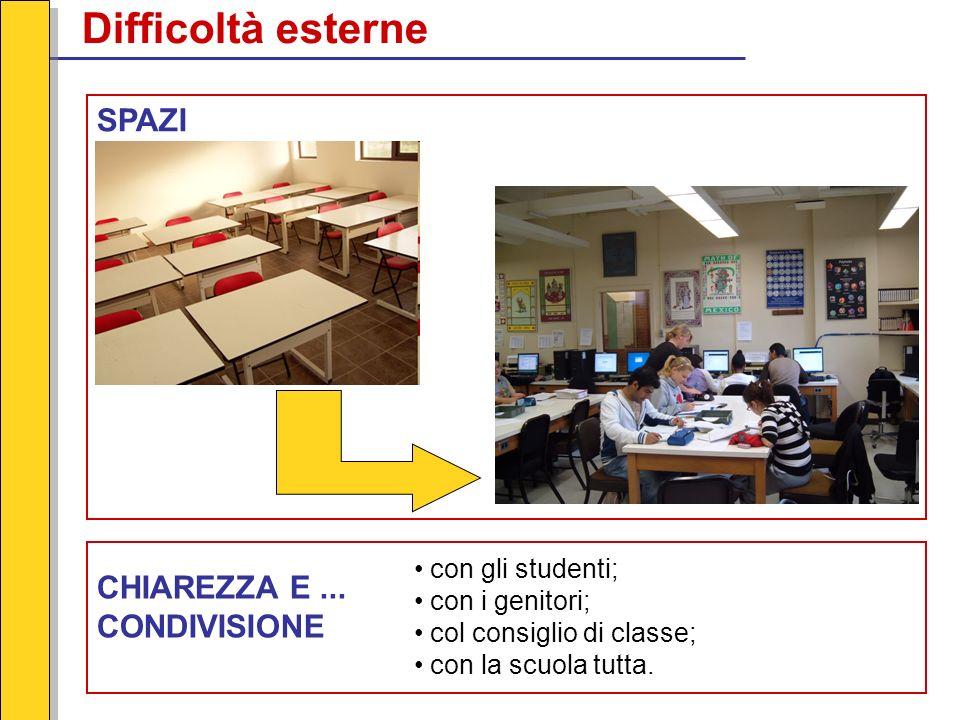 Difficoltà esterne SPAZI CHIAREZZA E... CONDIVISIONE con gli studenti; con i genitori; col consiglio di classe; con la scuola tutta.