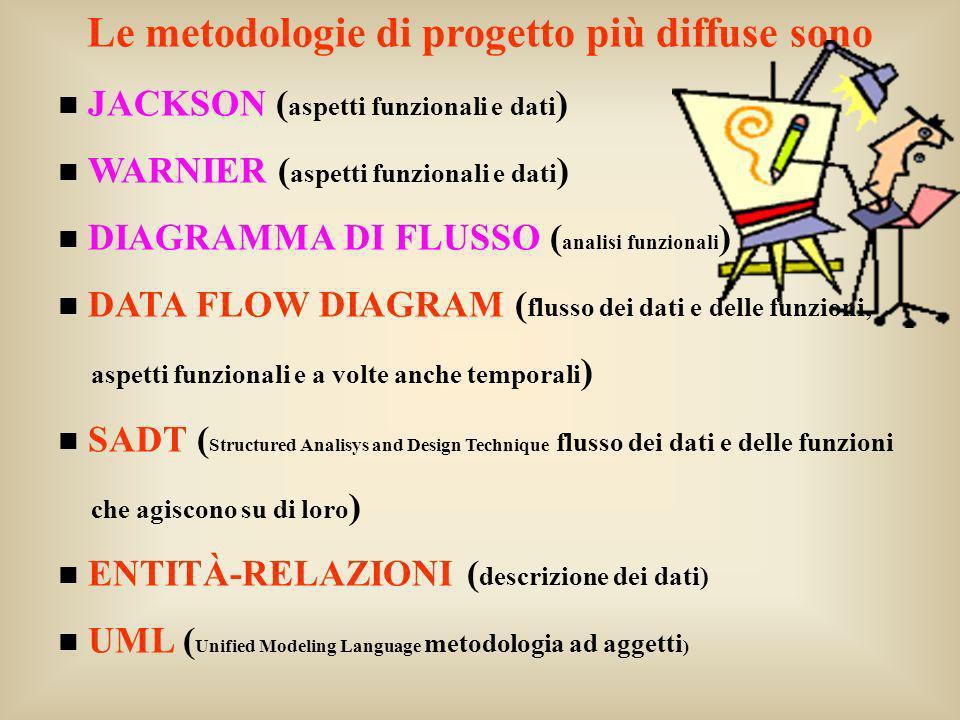 Le metodologie di progetto più diffuse sono JACKSON ( aspetti funzionali e dati ) WARNIER ( aspetti funzionali e dati ) DIAGRAMMA DI FLUSSO ( analisi