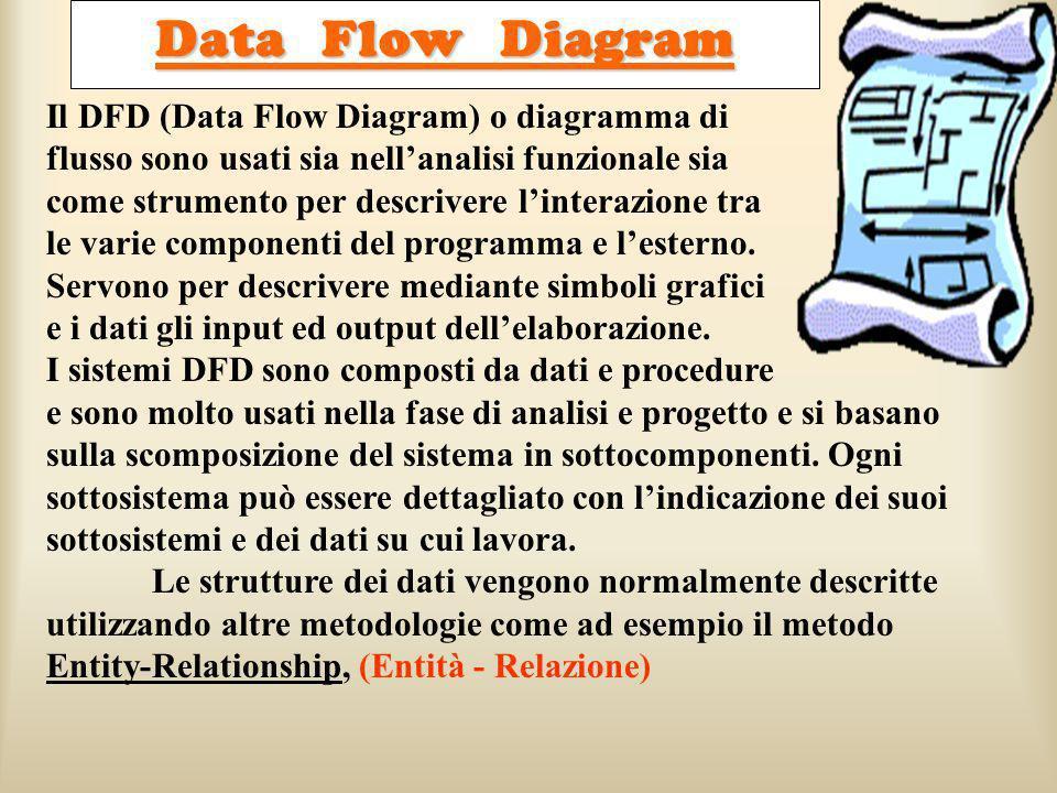 Data Flow Diagram Il DFD (Data Flow Diagram) o diagramma di flusso sono usati sia nellanalisi funzionale sia come strumento per descrivere linterazion