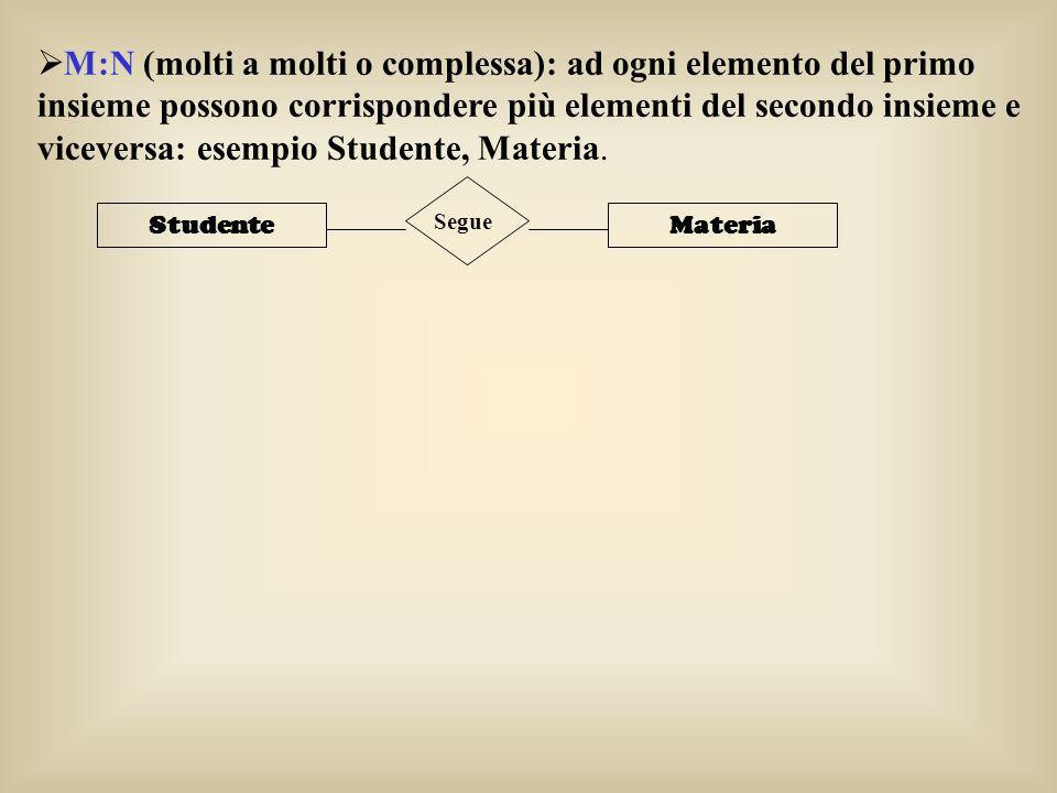 M:N (molti a molti o complessa): ad ogni elemento del primo insieme possono corrispondere più elementi del secondo insieme e viceversa: esempio Studen