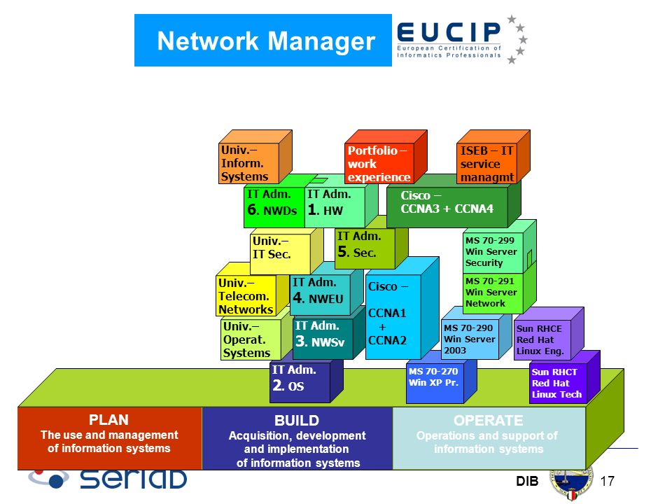 DIB 17 Network Manager PLAN The use and management of information systems OPERATE Operations and support of information systems BUILD Acquisition, development and implementation of information systems MS 70-270 Win XP Pr.
