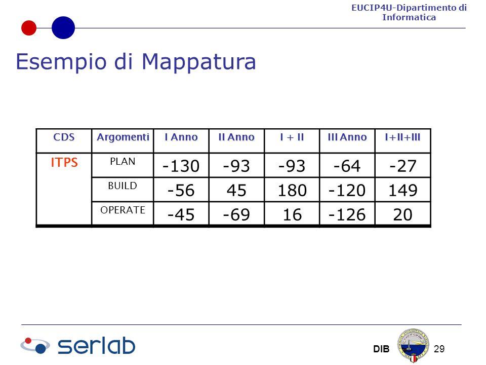EUCIP4U-Dipartimento di Informatica DIB 29 CDSArgomenti I Anno II Anno I + II III Anno I+II+III ITPS PLAN -130-93 -64-27 BUILD -5645180-120149 OPERATE -45-6916-12620 Esempio di Mappatura
