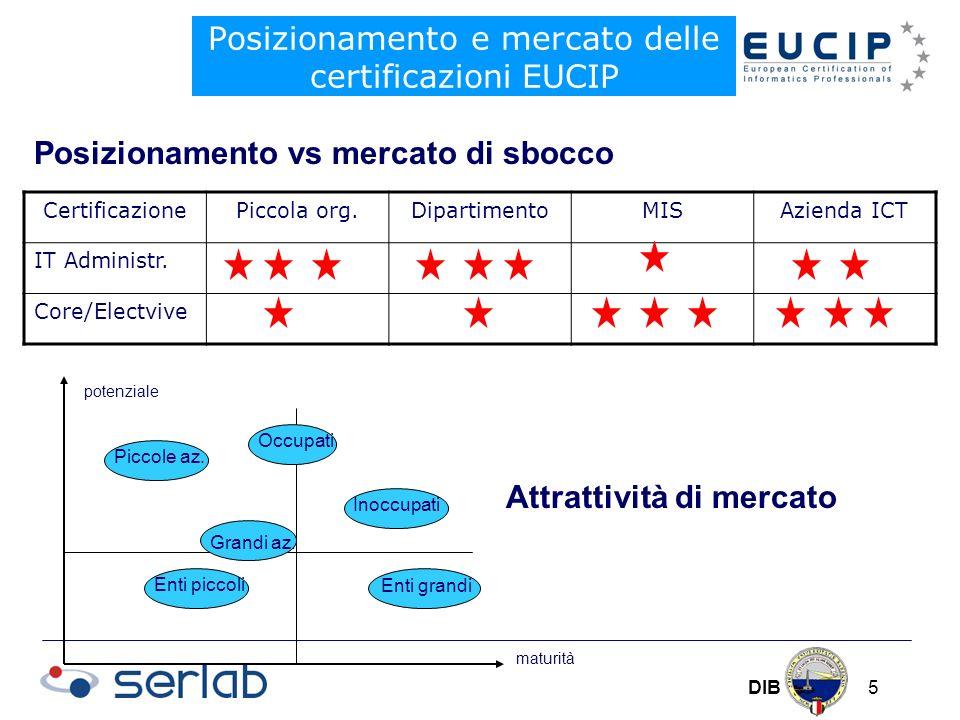 DIB 5 Posizionamento e mercato delle certificazioni EUCIP Posizionamento vs mercato di sbocco CertificazionePiccola org.DipartimentoMISAzienda ICT IT Administr.