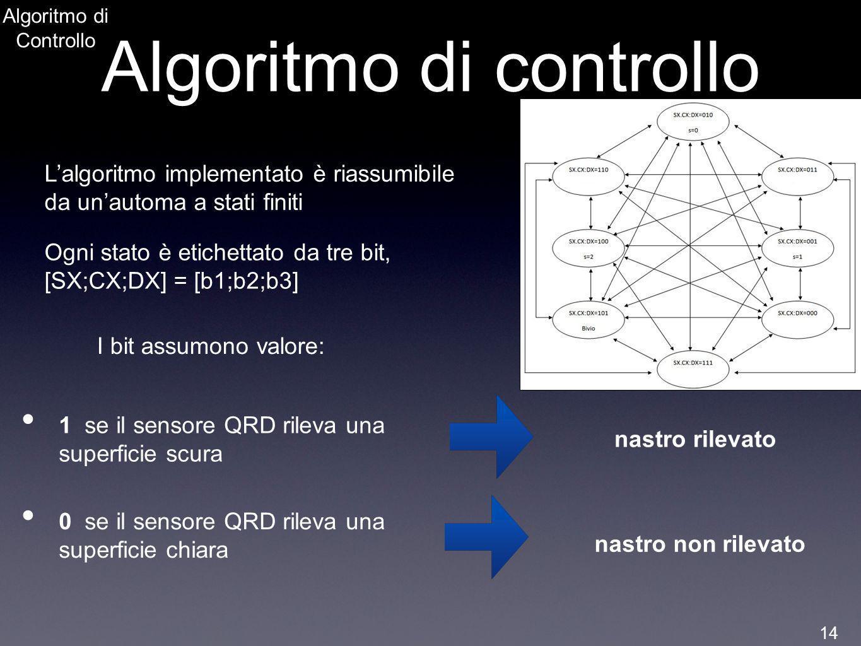 Algoritmo di Controllo Algoritmo di controllo Lalgoritmo implementato è riassumibile da unautoma a stati finiti Ogni stato è etichettato da tre bit, [
