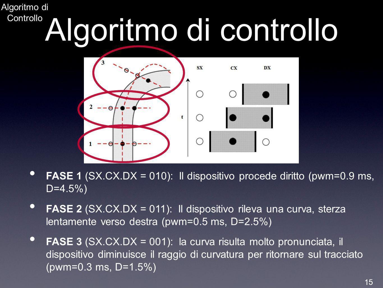 Algoritmo di Controllo Algoritmo di controllo FASE 1 (SX.CX.DX = 010): Il dispositivo procede diritto (pwm=0.9 ms, D=4.5%) FASE 2 (SX.CX.DX = 011): Il