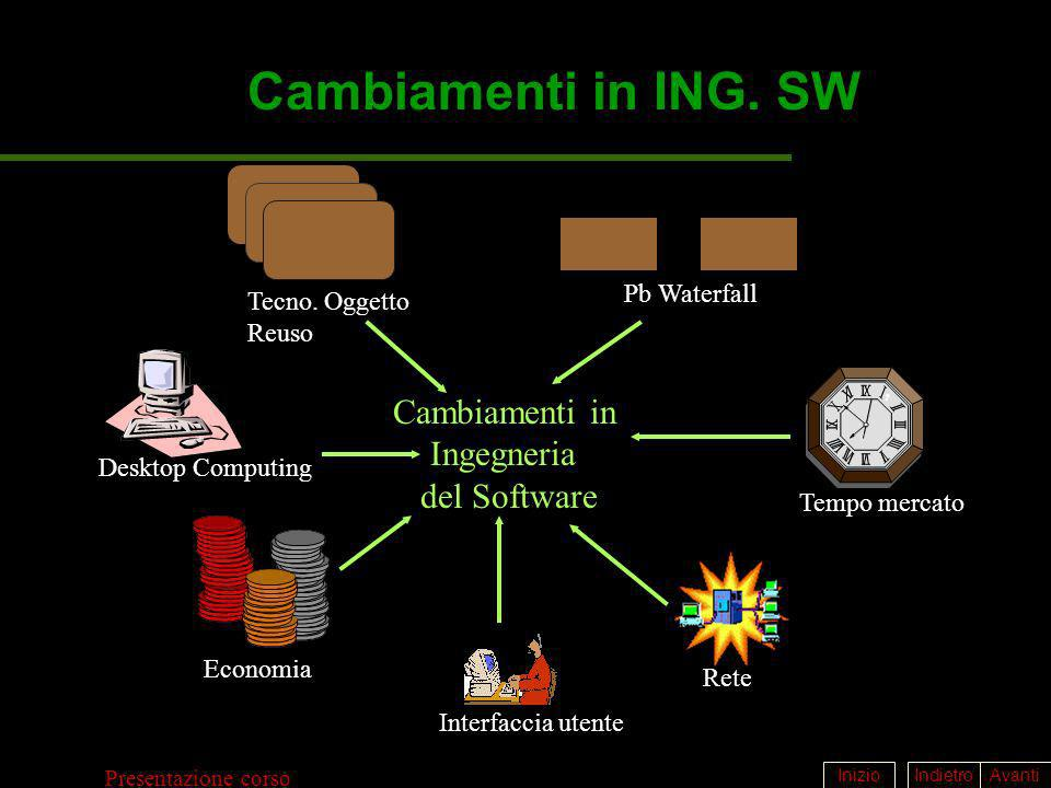 IndietroAvantiInizio Presentazione corso Cambiamenti in ING. SW Cambiamenti in Ingegneria del Software Tecno. Oggetto Reuso Pb Waterfall Tempo mercato