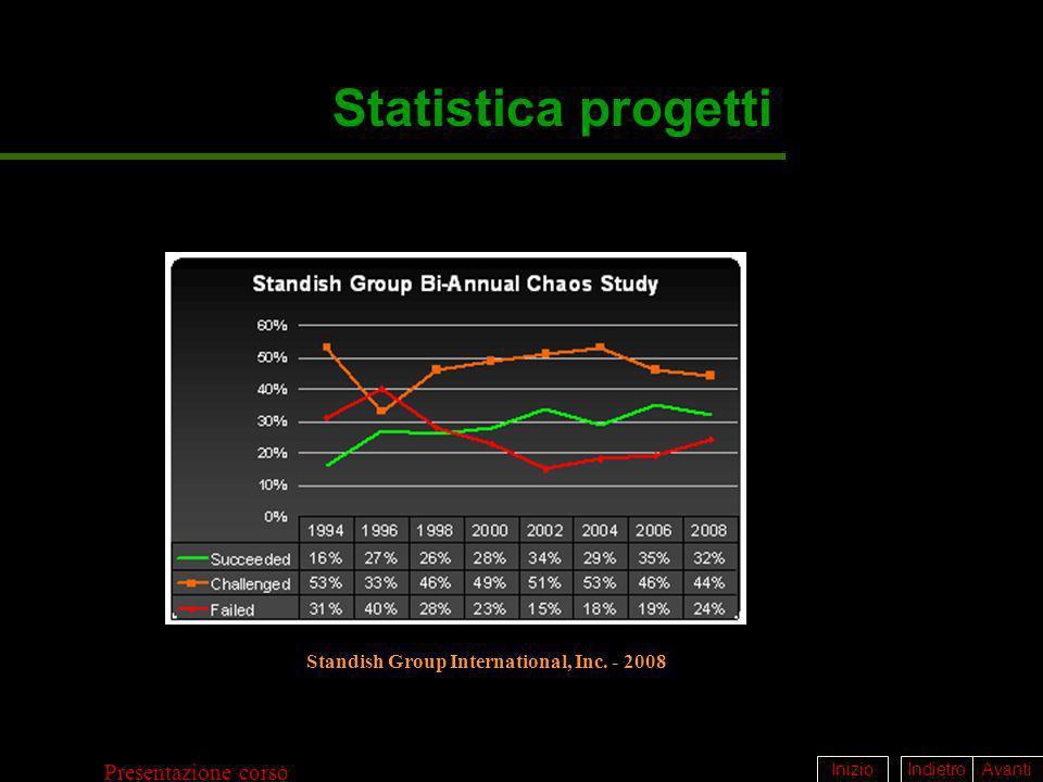 IndietroAvantiInizio Presentazione corso Statistica progetti Standish Group International, Inc. - 2008