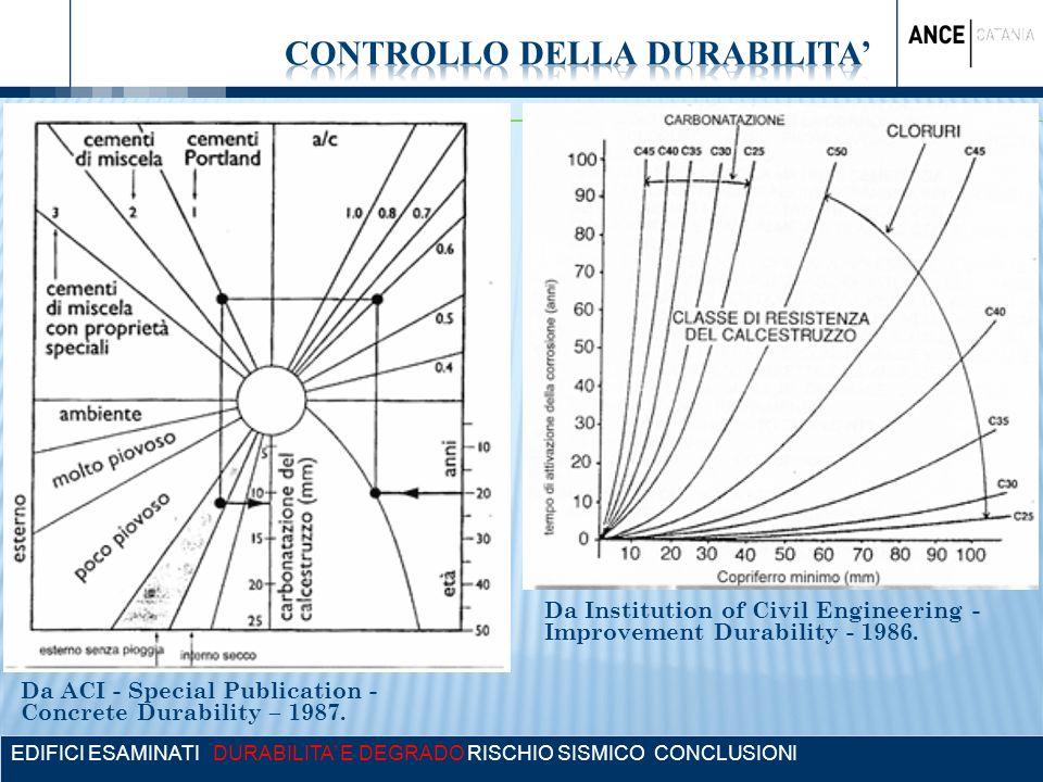 EDIFICI ESAMINATI DURABILITA E DEGRADO RISCHIO SISMICO CONCLUSIONI Da ACI - Special Publication - Concrete Durability – 1987. Da Institution of Civil