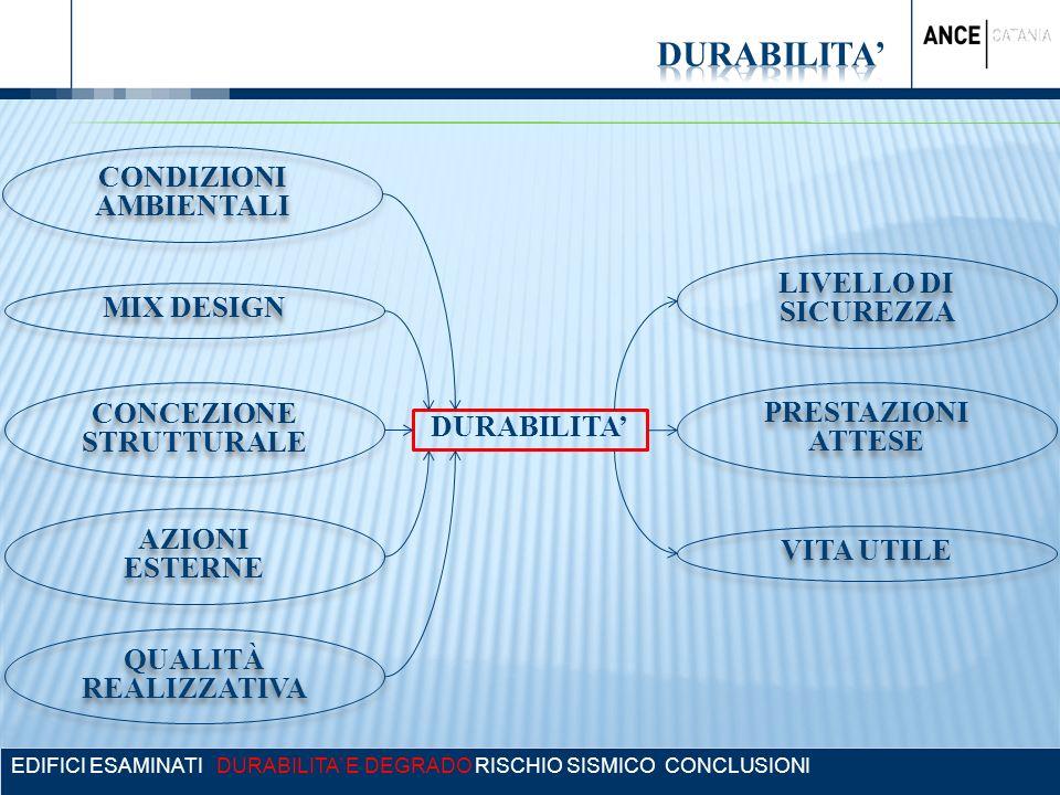 EDIFICI ESAMINATI DURABILITA E DEGRADO RISCHIO SISMICO CONCLUSIONI LIVELLO DI SICUREZZA CONDIZIONI AMBIENTALI MIX DESIGN CONCEZIONE STRUTTURALE QUALIT