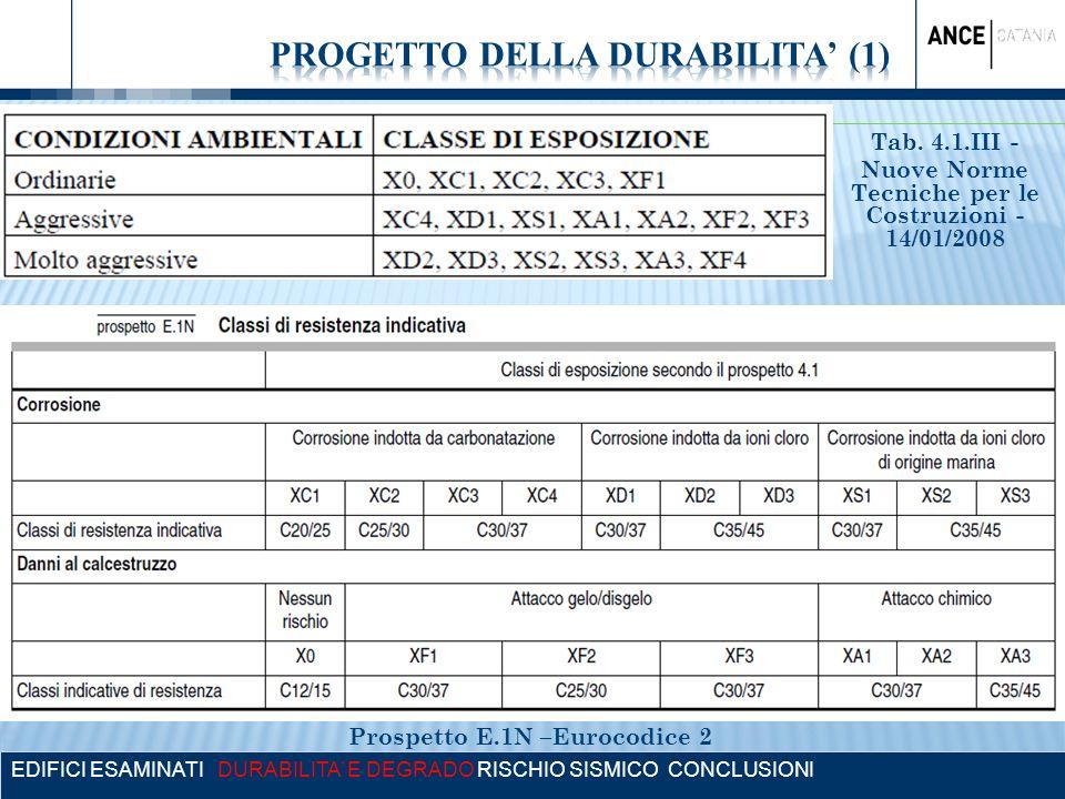 EDIFICI ESAMINATI DURABILITA E DEGRADO RISCHIO SISMICO CONCLUSIONI Tab. 4.1.III - Nuove Norme Tecniche per le Costruzioni - 14/01/2008 Prospetto E.1N