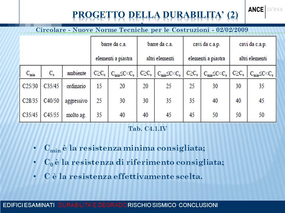 EDIFICI ESAMINATI DURABILITA E DEGRADO RISCHIO SISMICO CONCLUSIONI Tab. C4.1.IV - Circolare - Nuove Norme Tecniche per le Costruzioni - 02/02/2009 C m