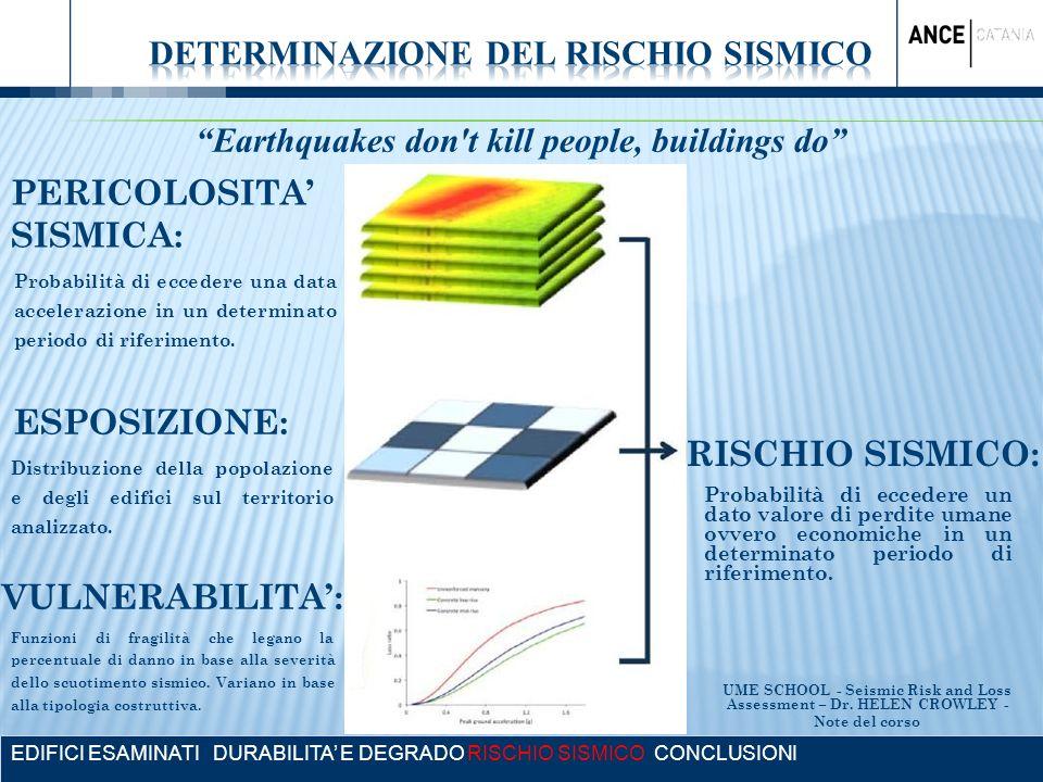 EDIFICI ESAMINATI DURABILITA E DEGRADO RISCHIO SISMICO CONCLUSIONI Earthquakes don't kill people, buildings do RISCHIO SISMICO: PERICOLOSITA SISMICA: