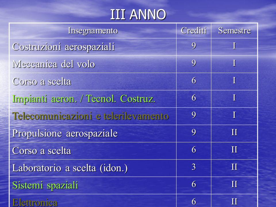 III ANNO InsegnamentoCreditiSemestre Costruzioni aerospaziali 9I Meccanica del volo 9I Corso a scelta 6I Impianti aeron.