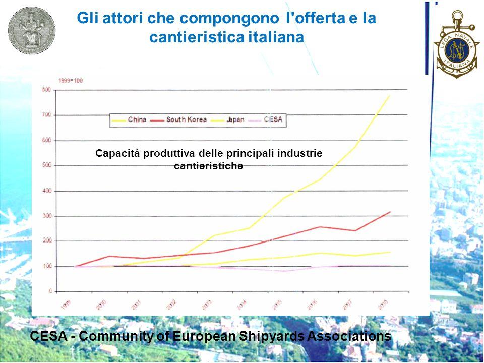 Gli attori che compongono l'offerta e la cantieristica italiana Capacità produttiva delle principali industrie cantieristiche CESA - Community of Euro