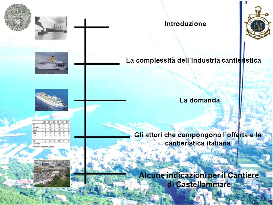 Introduzione La domanda Gli attori che compongono lofferta e la cantieristica italiana La complessità dellindustria cantieristica Alcune indicazioni p