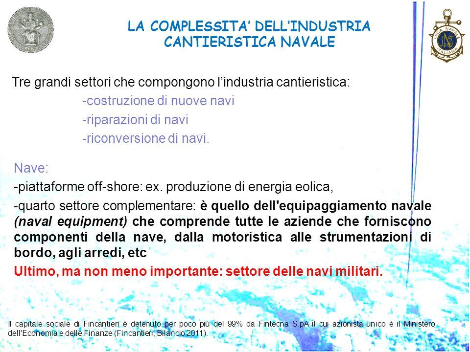 LA COMPLESSITA DELLINDUSTRIA CANTIERISTICA NAVALE Tre grandi settori che compongono lindustria cantieristica: -costruzione di nuove navi -riparazioni