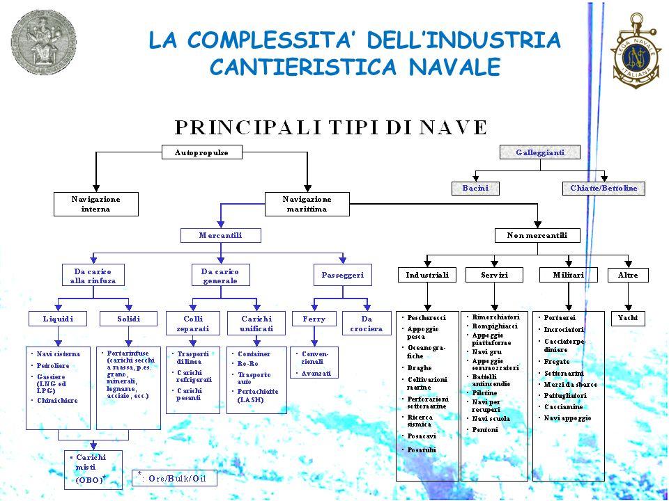 LA COMPLESSITA DELLINDUSTRIA CANTIERISTICA NAVALE