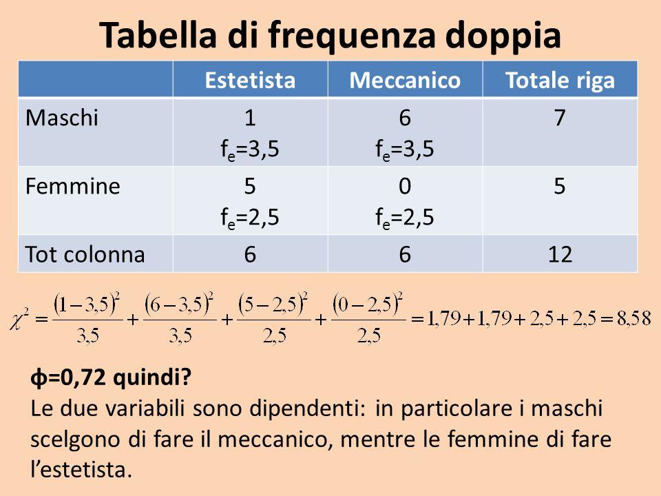 Tabella di frequenza doppia EstetistaMeccanicoTotale riga Maschi1 f e =3,5 6 f e =3,5 7 Femmine5 f e =2,5 0 f e =2,5 5 Tot colonna6612 φ=0,72 quindi?